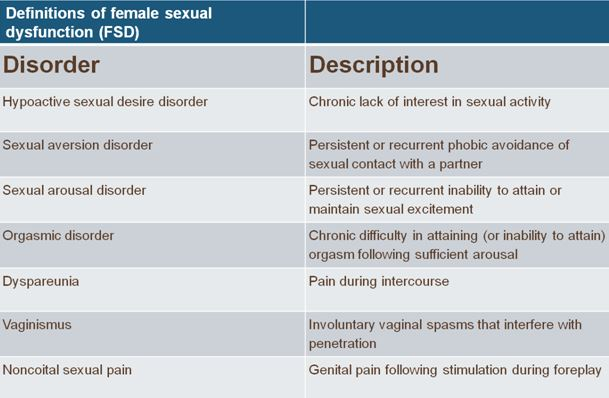Treatment plans for sexual diversion disorder