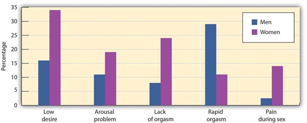 Chart of Percentage of Sexual Dysfunction in Men and Women