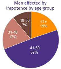 Chart of Impotency by Age Group